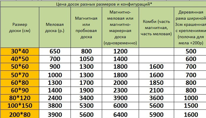 цены на магнитные и меловые доски в рамах москва