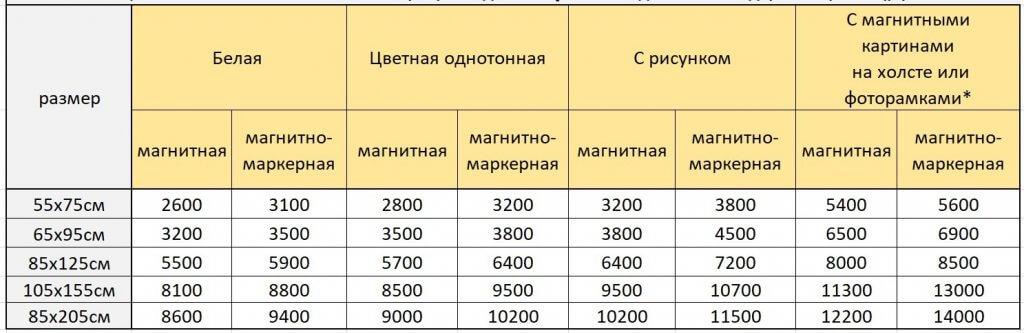 Цены на магнитные и магнитно-маркерные доски